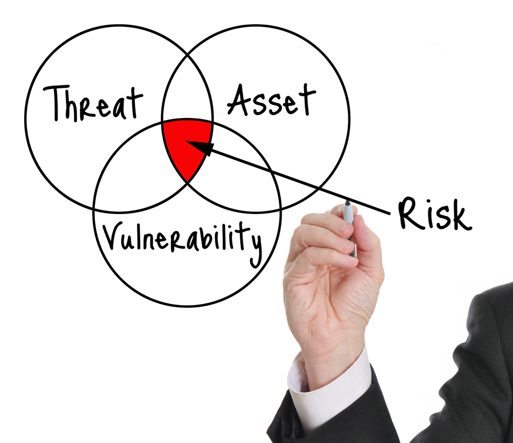 Assessing RIsk Diagrammed